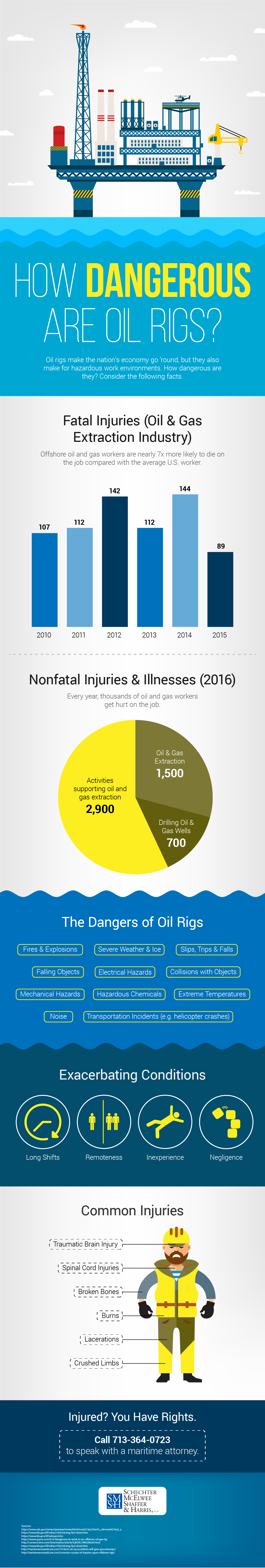How Dangerous Are Oil Rigs Infographic